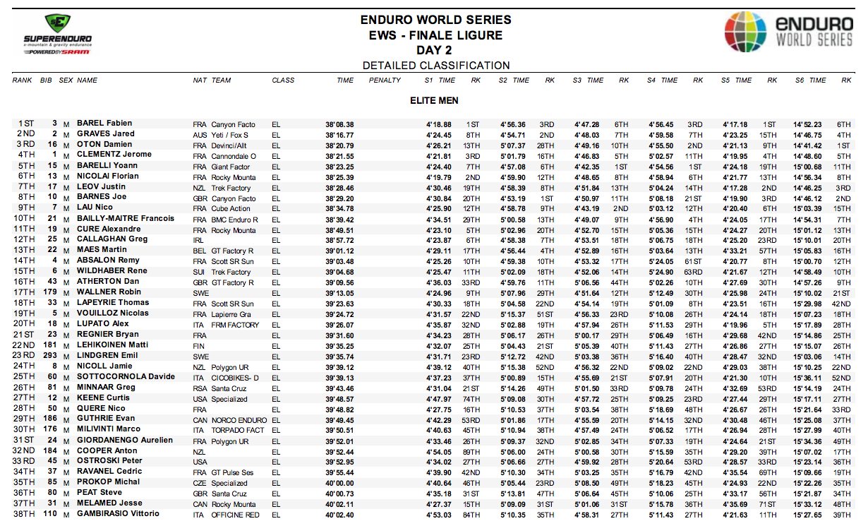 FL-results-men