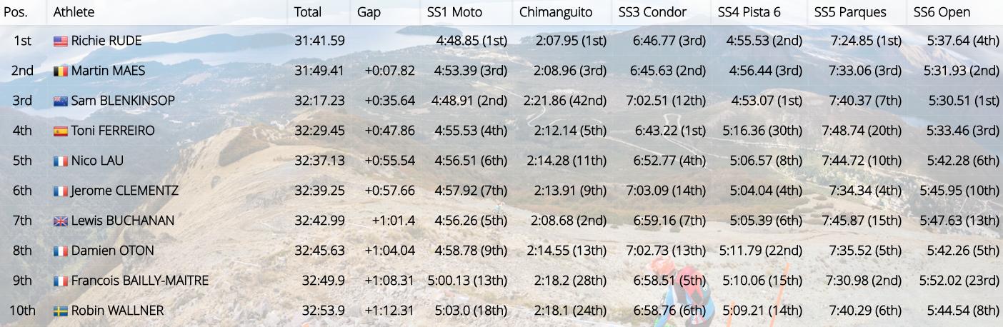 Bariloche-top10-men