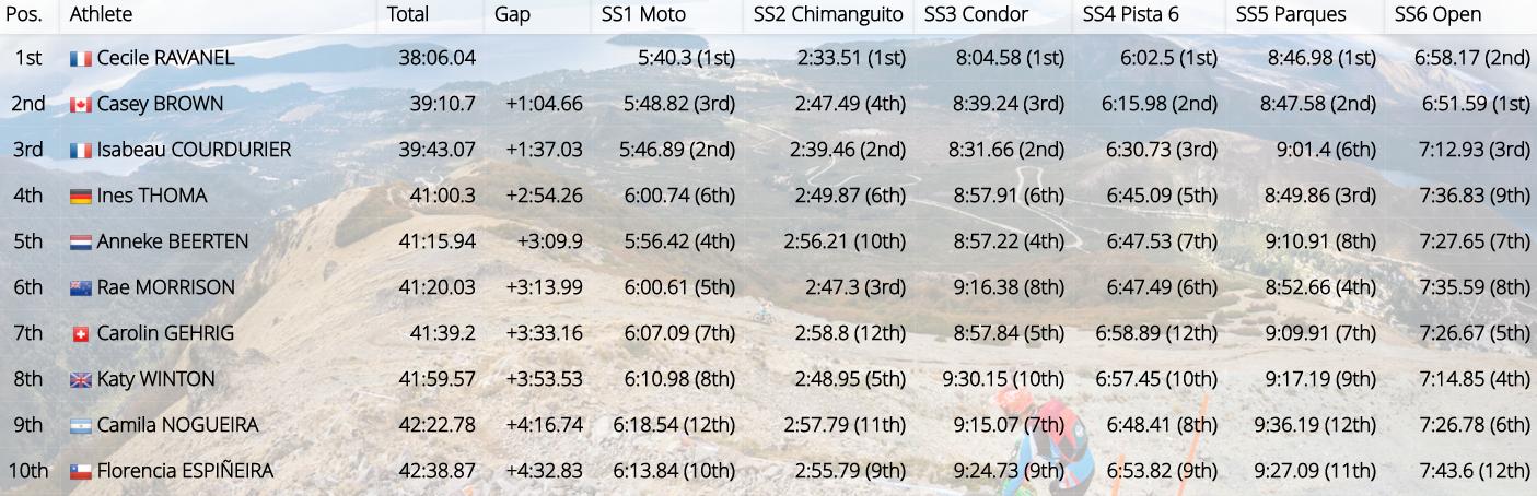 Bariloche-top10-women
