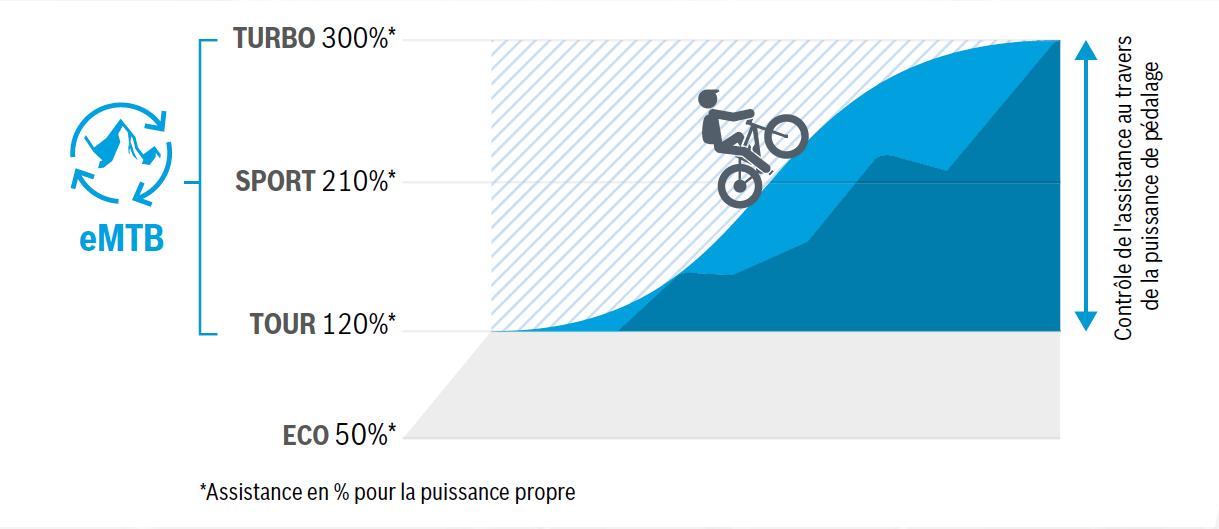 Le mode eMTB de Bosch, la nouvelle solution pour optimiser le moteur Performance CX Line des e-bikes